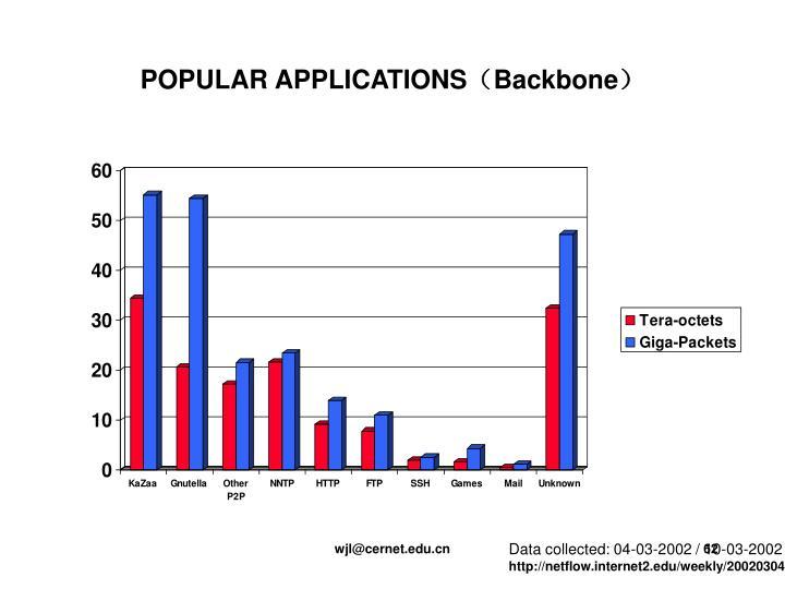 POPULAR APPLICATIONS(Backbone)