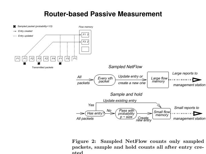 Router-based Passive Measurement