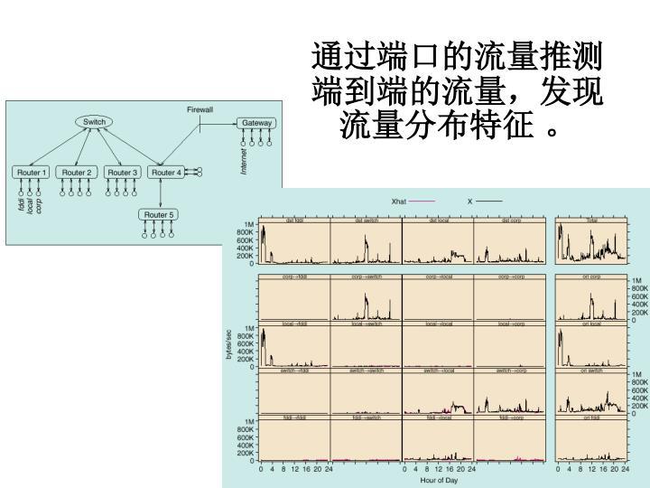 通过端口的流量推测端到端的流量,发现流量分布特征