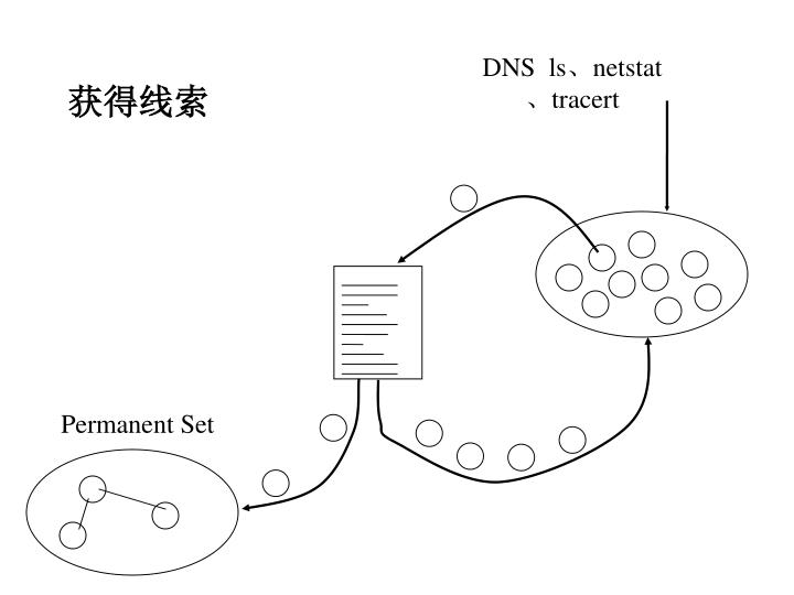 DNS  ls、netstat、tracert