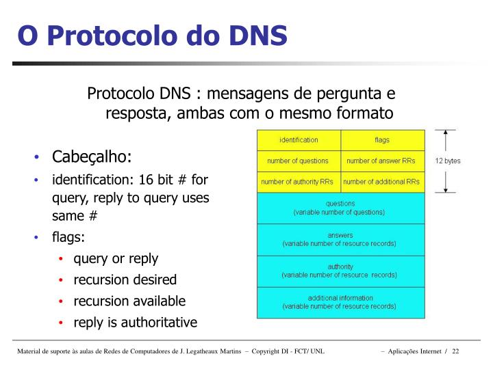 O Protocolo do DNS