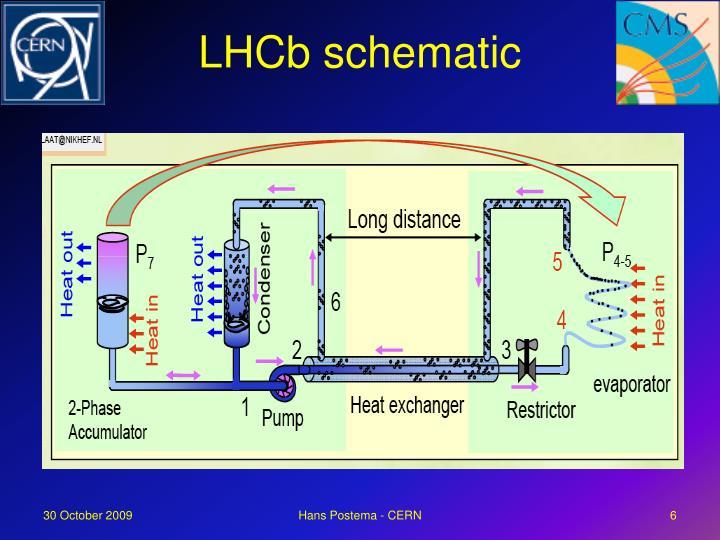 LHCb schematic