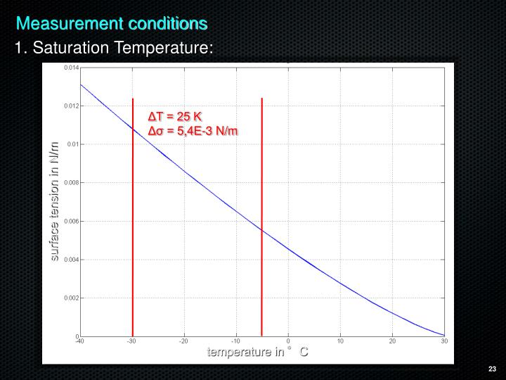 Measurement conditions