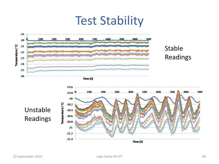 Test Stability