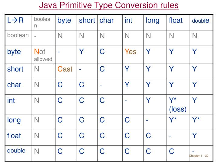 Java Primitive Type Conversion rules