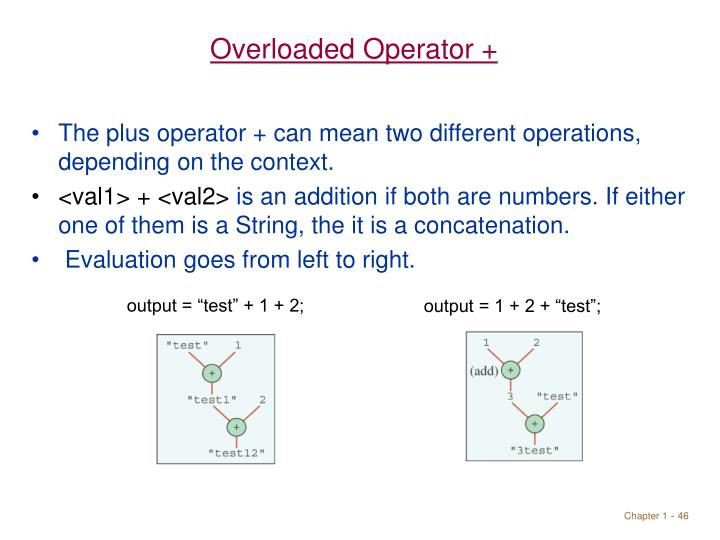Overloaded Operator +