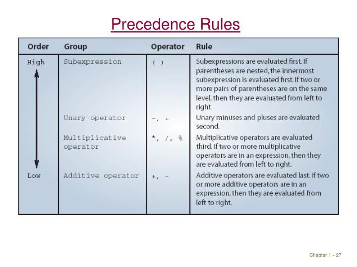 Precedence Rules