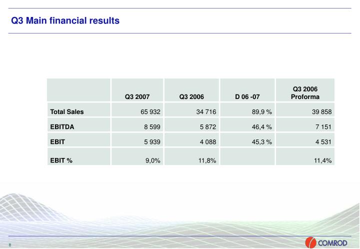 Q3 Main financial results