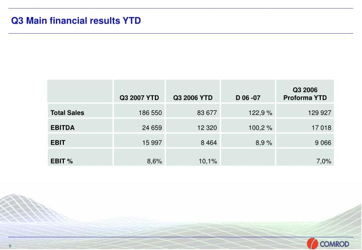 Q3 Main financial results YTD