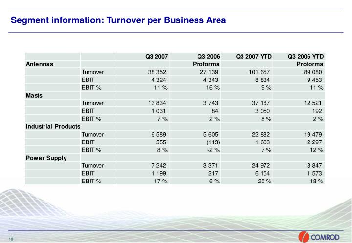Segment information: Turnover per Business Area