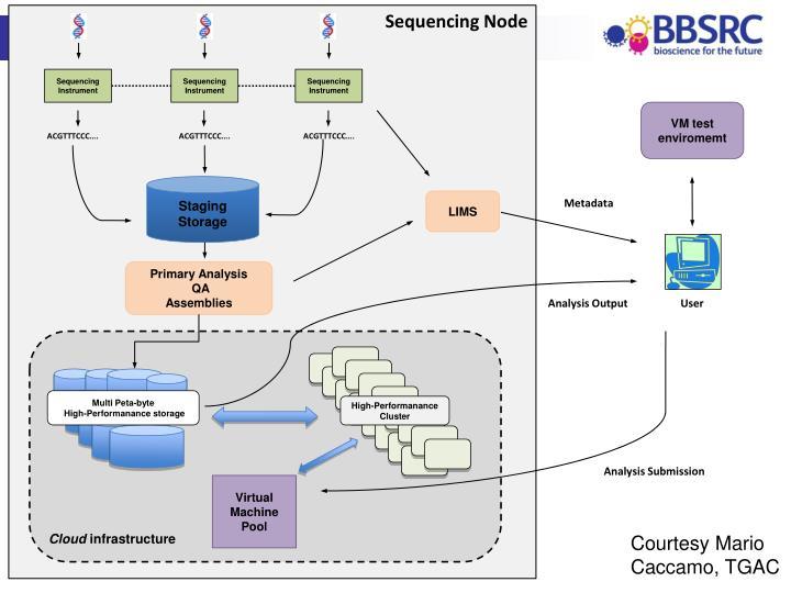 Sequencing Node