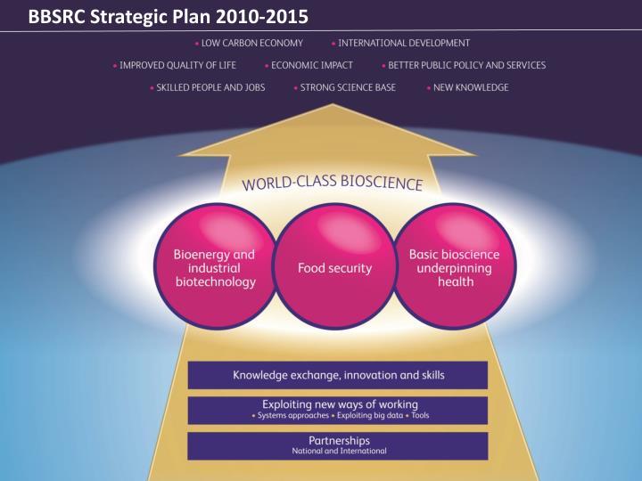 BBSRC Strategic Plan 2010-2015