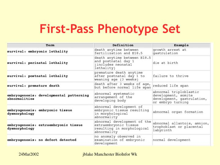 First-Pass Phenotype Set