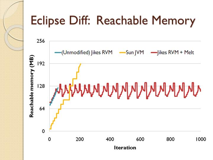 Eclipse Diff:  Reachable Memory