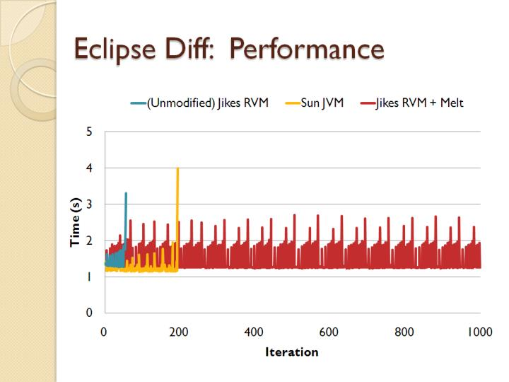 Eclipse Diff:  Performance
