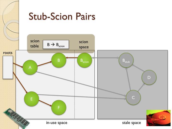 Stub-Scion Pairs