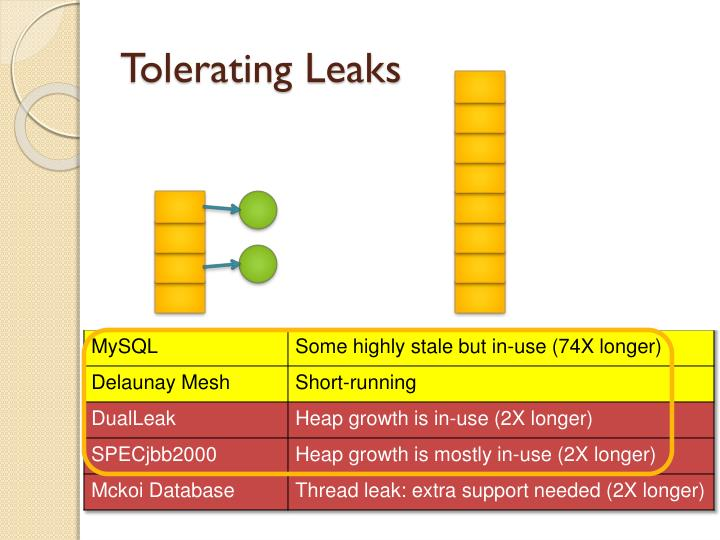 Tolerating Leaks