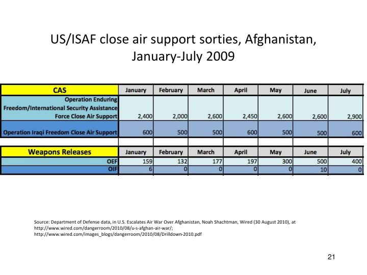 US/ISAF close air support sorties, Afghanistan, January-July 2009