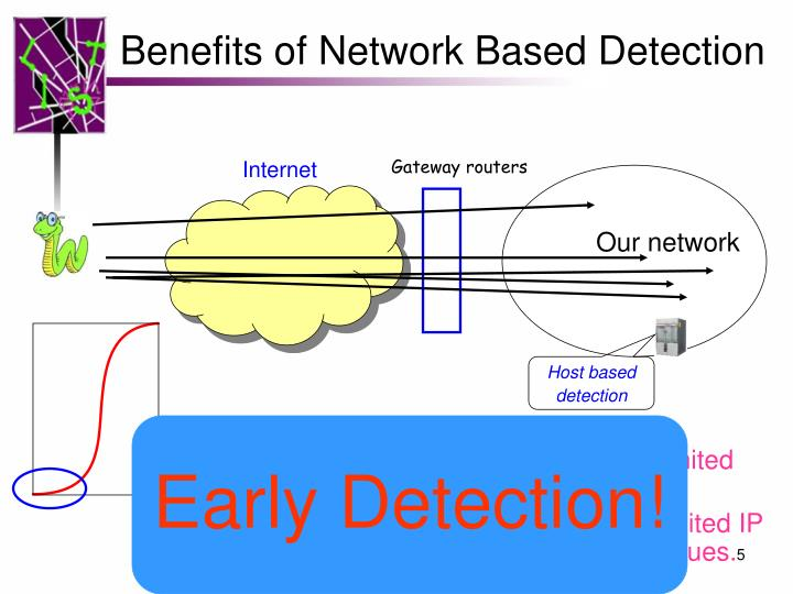 Benefits of Network Based Detection
