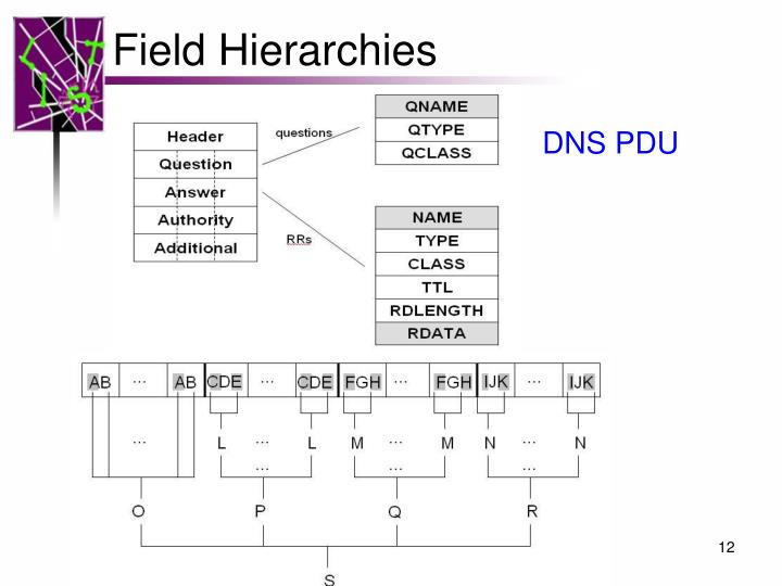 Field Hierarchies