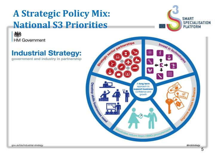 A Strategic Policy Mix: