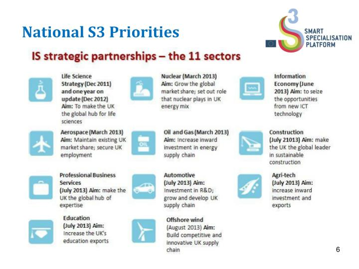 National S3 Priorities