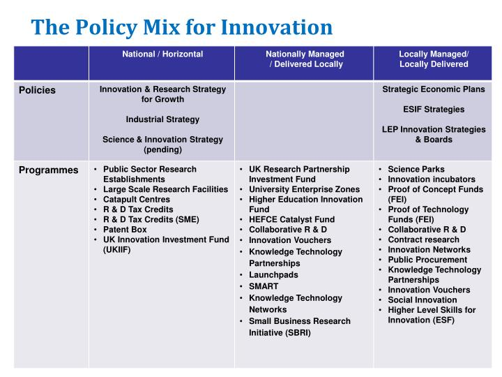 The Policy Mix for Innovation