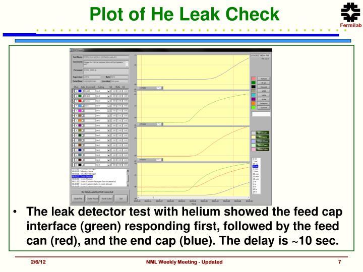 Plot of He Leak Check