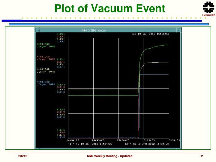 Plot of Vacuum Event