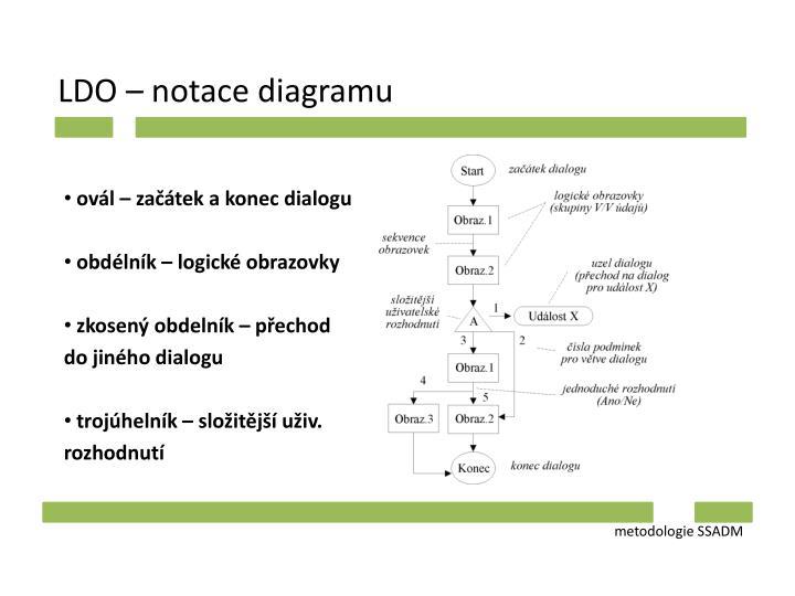 LDO – notace diagramu