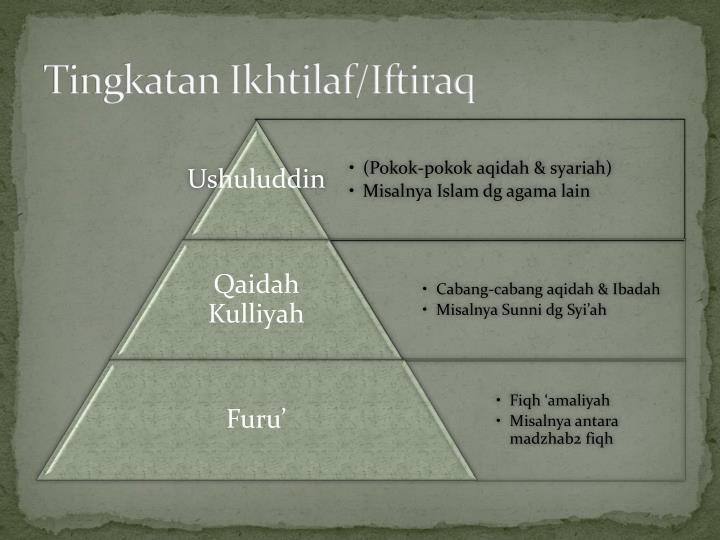 Tingkatan Ikhtilaf/Iftiraq