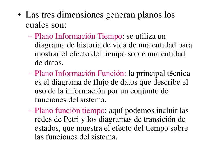 Las tres dimensiones generan planos los cuales son: