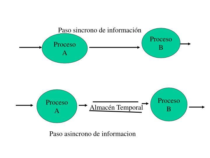 Paso sincrono de información