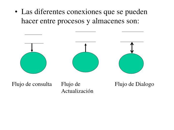 Las diferentes conexiones que se pueden hacer entre procesos y almacenes son: