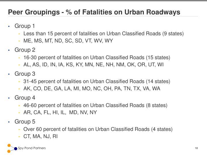 Peer Groupings - % of Fatalities on Urban Roadways