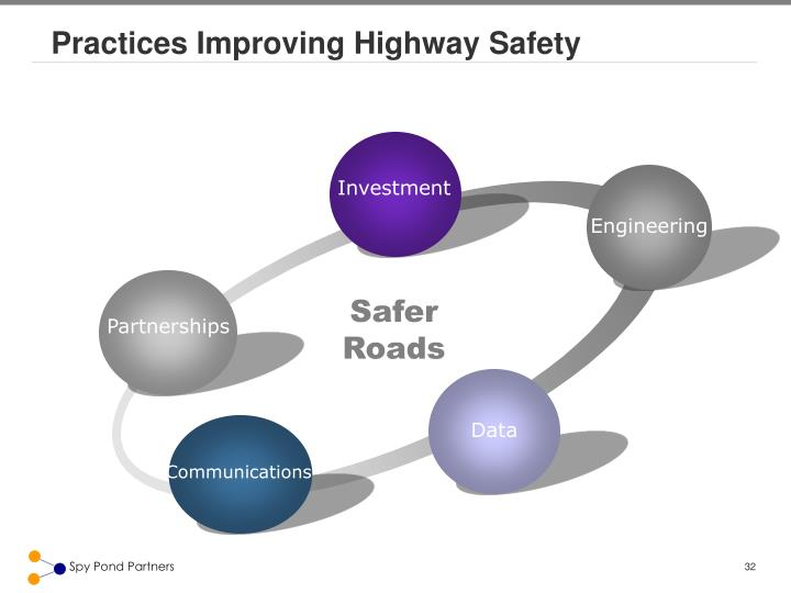 Practices Improving Highway Safety