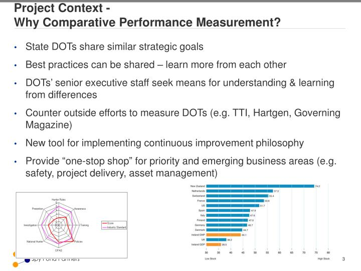 Project Context -                                                                     Why Comparative Performance Measurement?
