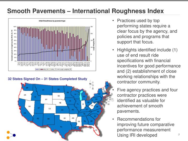 Smooth Pavements – International Roughness Index