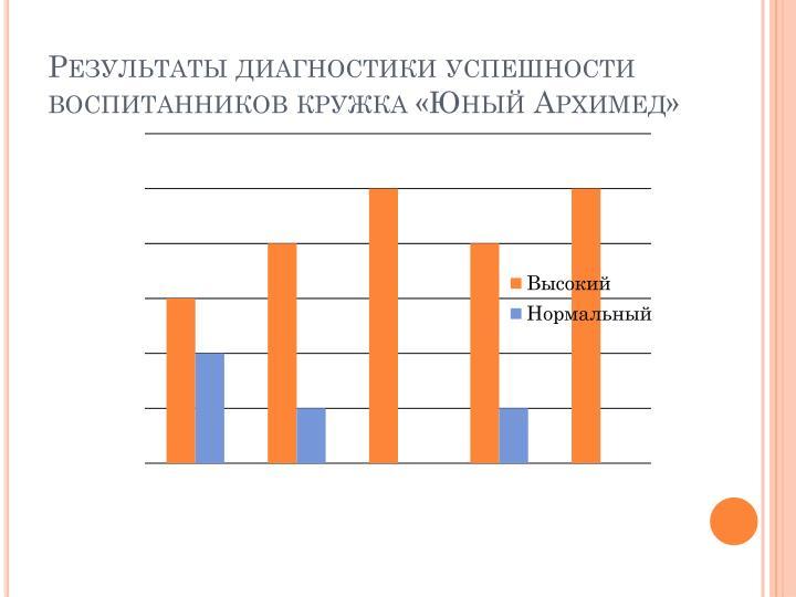 Результаты диагностики успешности воспитанников кружка «Юный Архимед»