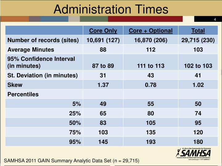 Administration Times