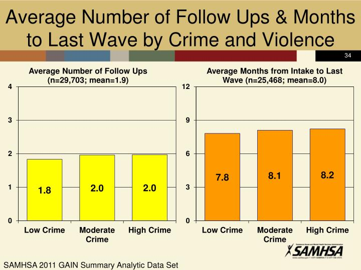 Average Number of Follow Ups & Months to Last Wave by Crime and Violence