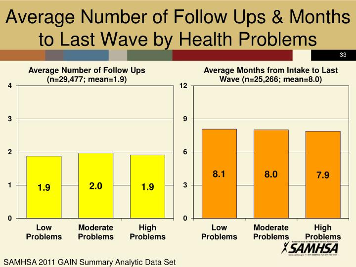Average Number of Follow Ups & Months to Last Wave by Health Problems