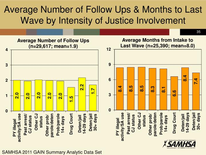 Average Number of Follow Ups & Months to Last Wave by Intensity of Justice Involvement