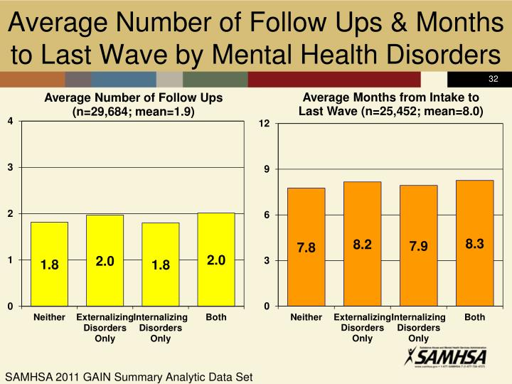 Average Number of Follow Ups & Months to Last Wave by Mental Health Disorders