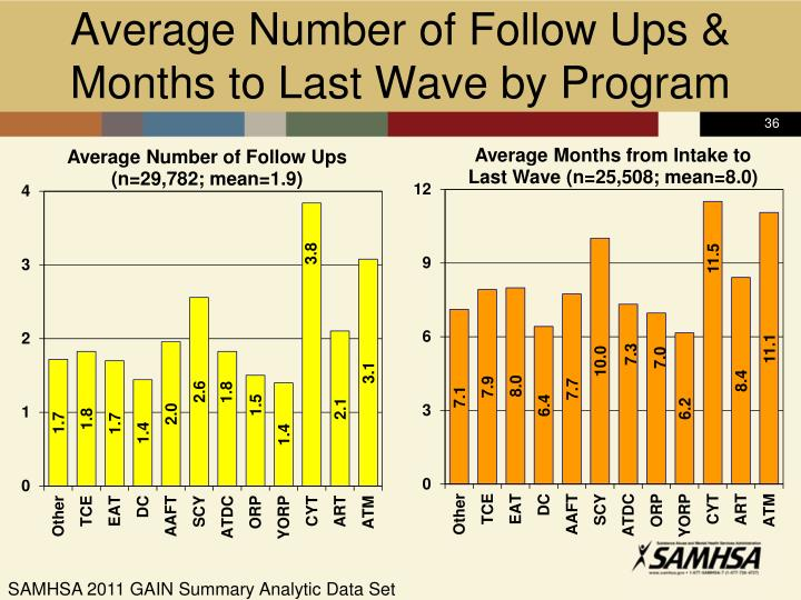 Average Number of Follow Ups &