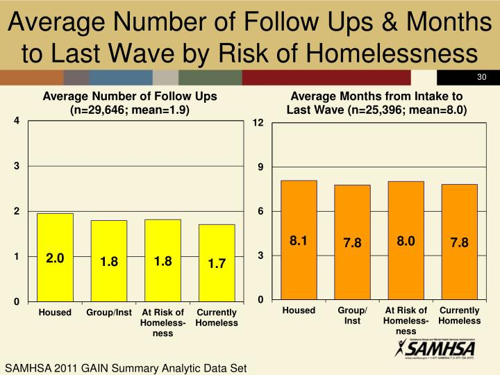 Average Number of Follow Ups & Months to Last Wave by Risk of Homelessness