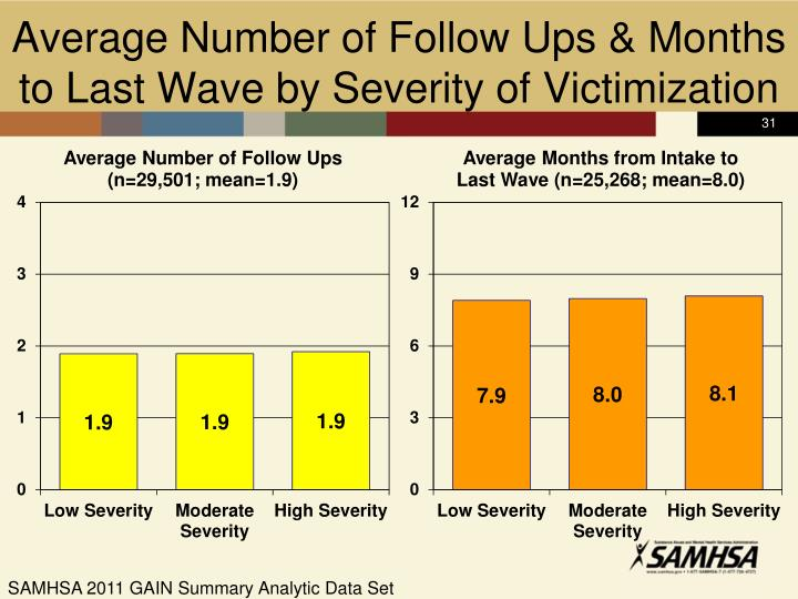 Average Number of Follow Ups & Months to Last Wave by Severity of Victimization
