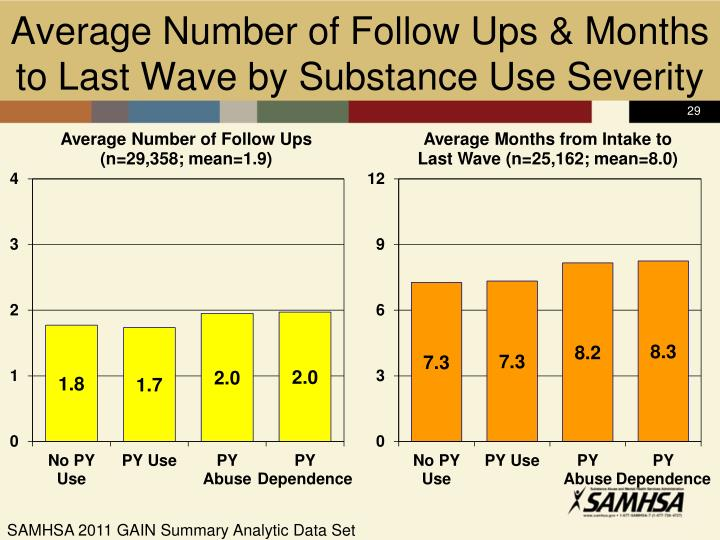 Average Number of Follow Ups & Months to Last Wave by Substance Use Severity