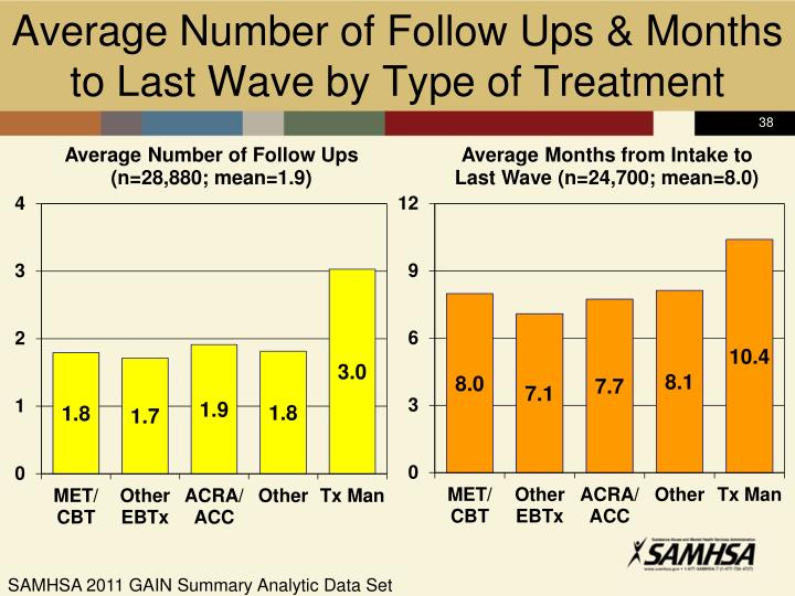 Average Number of Follow Ups & Months to Last Wave by Type of Treatment