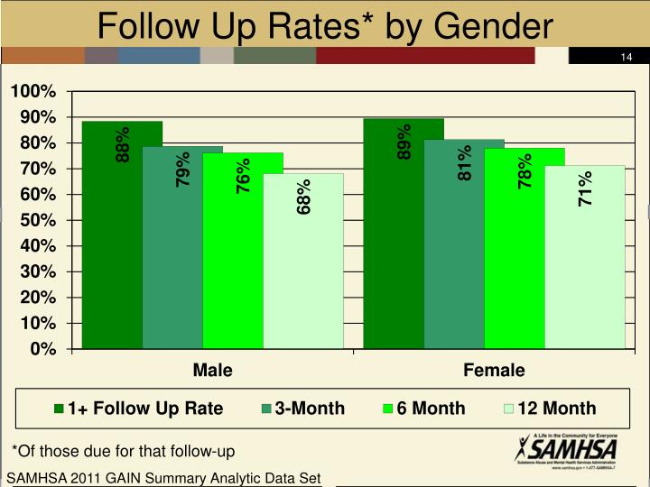 Follow Up Rates* by Gender